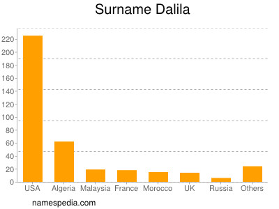 Surname Dalila