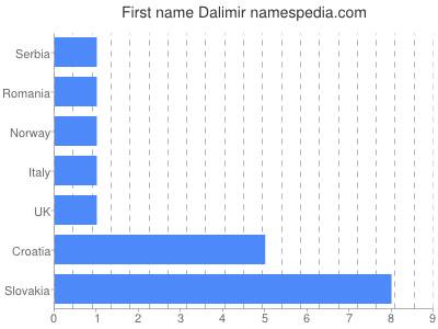Given name Dalimir