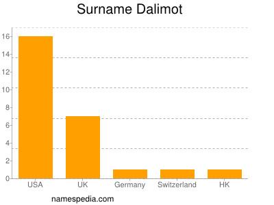 Surname Dalimot