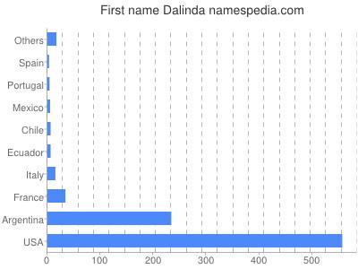 Given name Dalinda