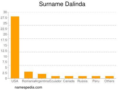 Surname Dalinda