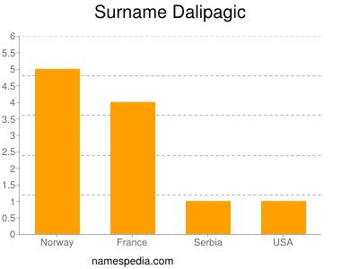 Surname Dalipagic