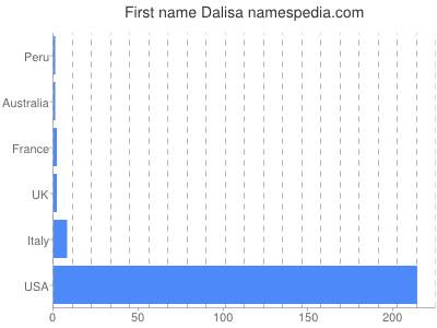 Given name Dalisa
