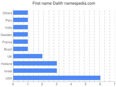 Given name Dalith