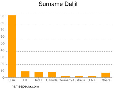 Surname Daljit