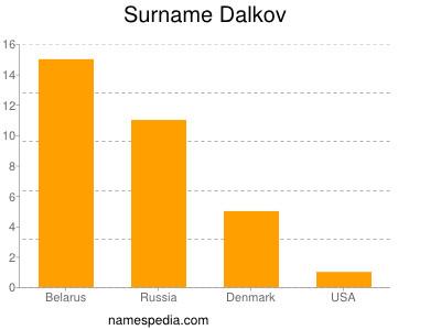Surname Dalkov
