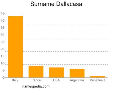 nom Dallacasa