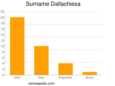 Surname Dallachiesa