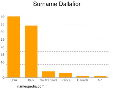 Surname Dallafior