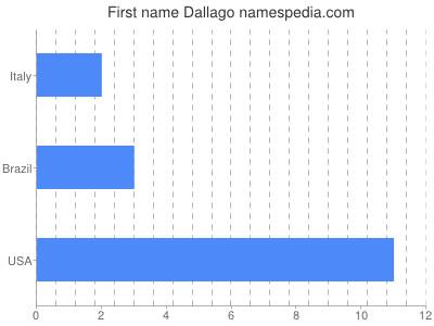 Vornamen Dallago