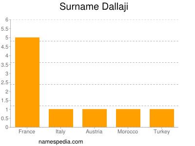 Surname Dallaji
