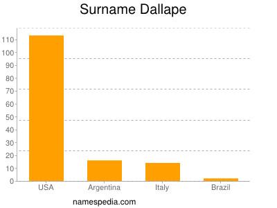 Surname Dallape