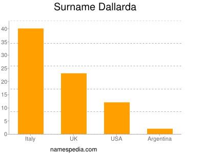Familiennamen Dallarda