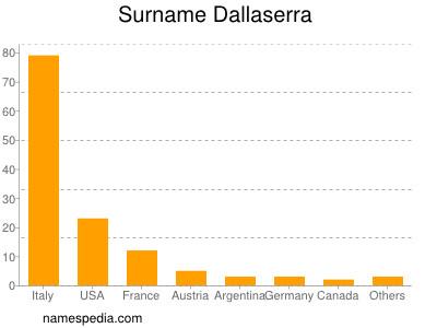 Surname Dallaserra