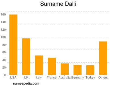 Surname Dalli