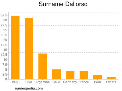 Surname Dallorso