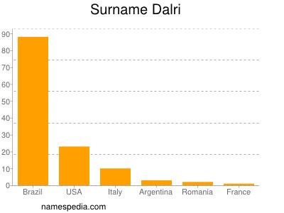 Surname Dalri