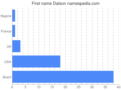 Given name Dalson