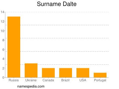Surname Dalte
