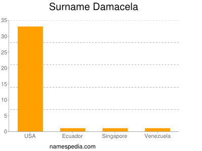 Surname Damacela