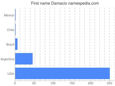 prenom Damacio