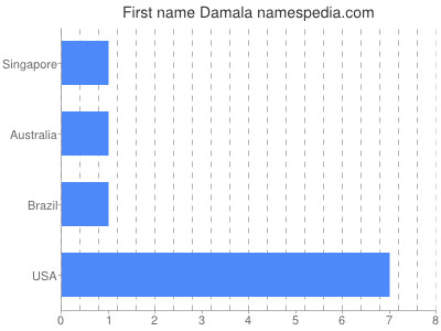 Given name Damala