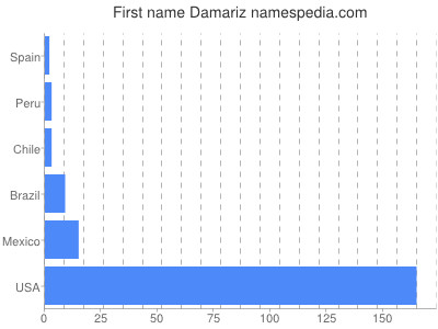 Given name Damariz
