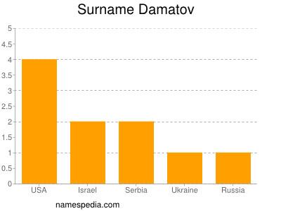 Familiennamen Damatov