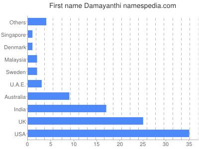 Given name Damayanthi