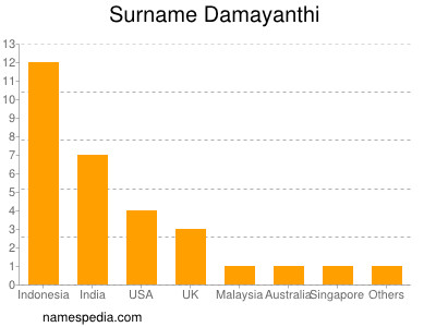 Surname Damayanthi