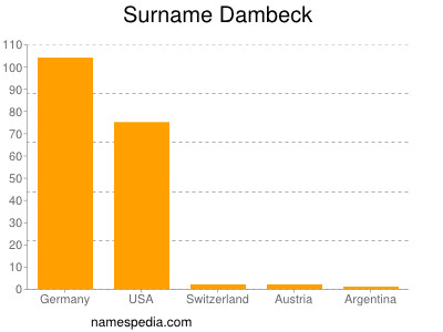 Surname Dambeck