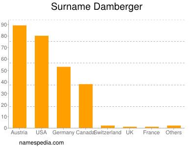 Surname Damberger