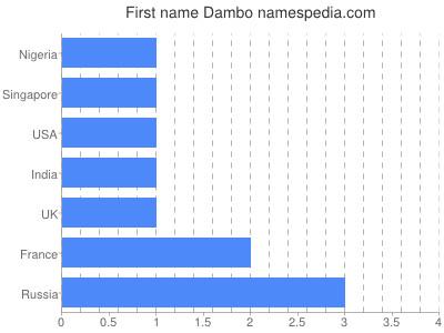 Given name Dambo