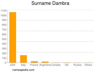 Surname Dambra