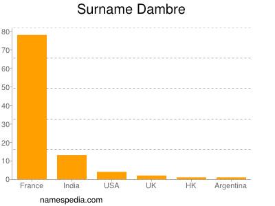 Familiennamen Dambre