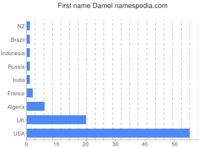 Given name Damel