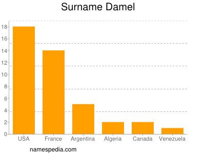 Surname Damel