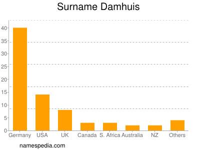Surname Damhuis