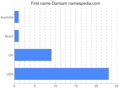 Given name Damiam