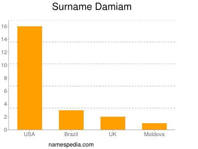 Surname Damiam