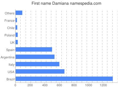 Given name Damiana