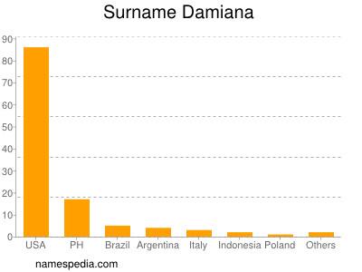 Surname Damiana