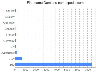 Given name Damiano