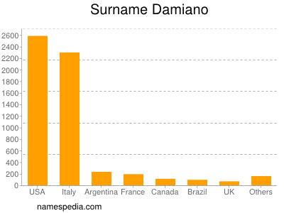 Surname Damiano
