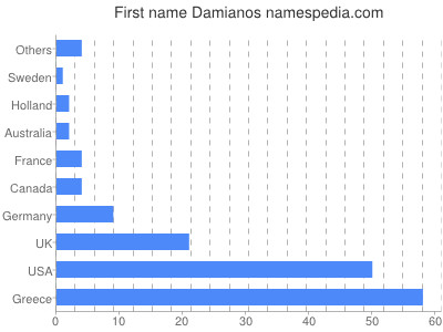 Given name Damianos