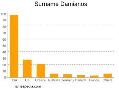 Surname Damianos