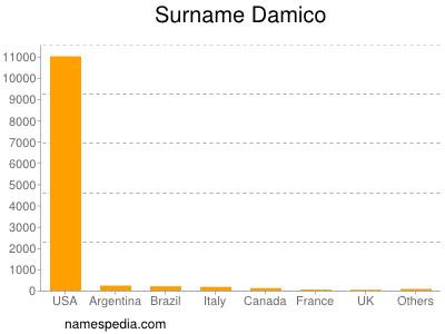 Familiennamen Damico