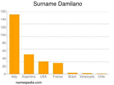 Familiennamen Damilano