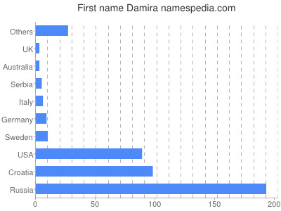 Given name Damira