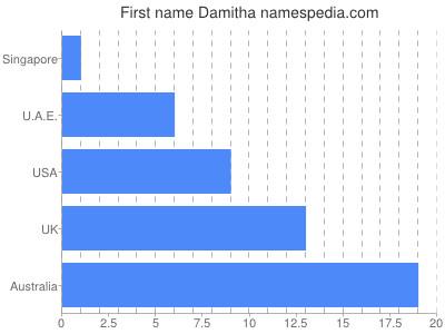 Given name Damitha